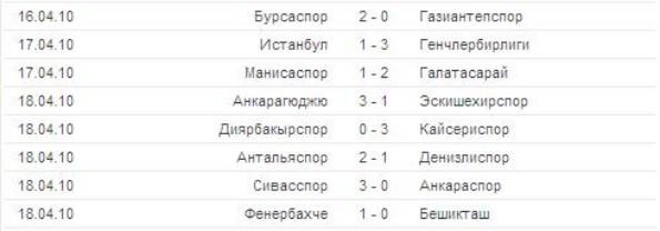 таблица чемпионата греции по футболу