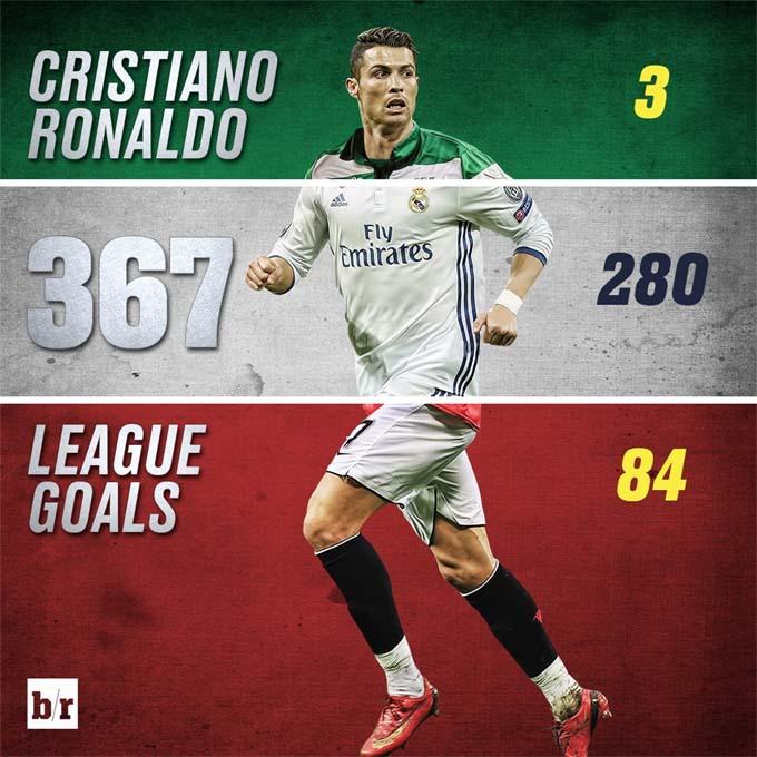 Роналду стал лучшим бомбардиром в 5-ти  европейских чемпионатах (1)