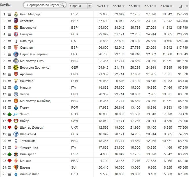 Украинские клубы неулучшили свои позиции вклубном рейтинге УЕФА