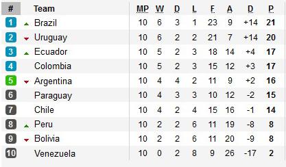 Аргентина проиграла Парагваю 0:1, Агуэро не воплотил пятый пенальти вгоду