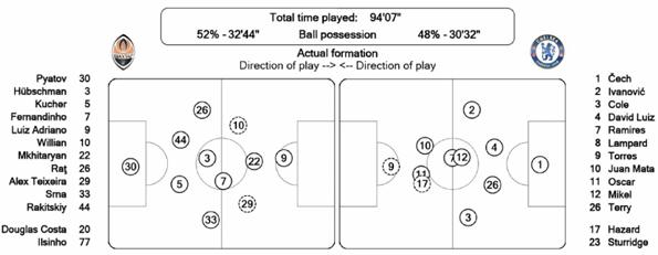 Пунктиром выделены футболисты
