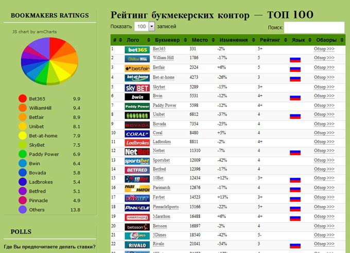 Все Букмекерские Конторы России 2018