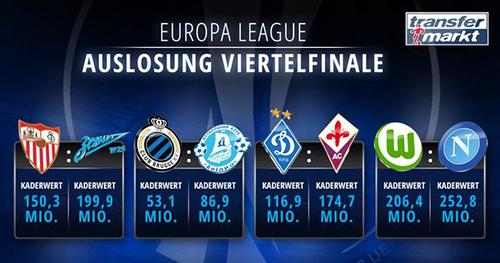 Стоимость участников 1/4 финала Лиги Европы УЕФА